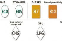 Stations-service : les carburants changent de nom vendredi 12 octobre