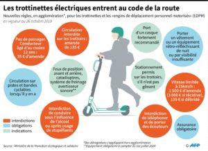 TROTINETTE ELECTRIQUE