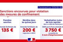 Rectificatif – Non-respect confinement : l'amende passe à 200 euros en cas de récidive dans les 15 jours